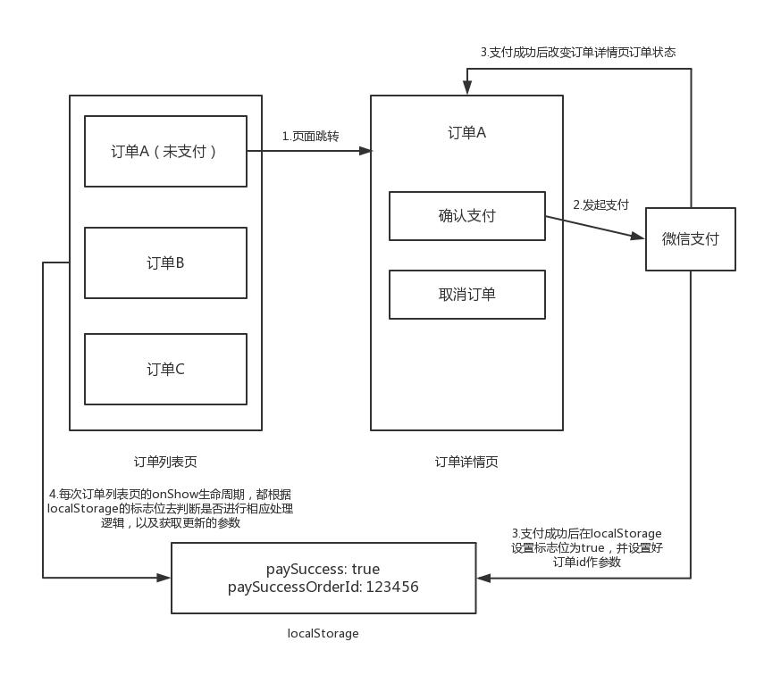 微信小程序的跨页面通信-胡自自博客